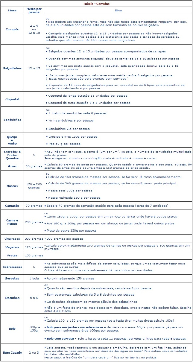 Tabela de comidas